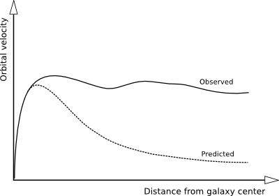 Galaxy Rotation Curve